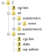 wordpress-mu-sym-link